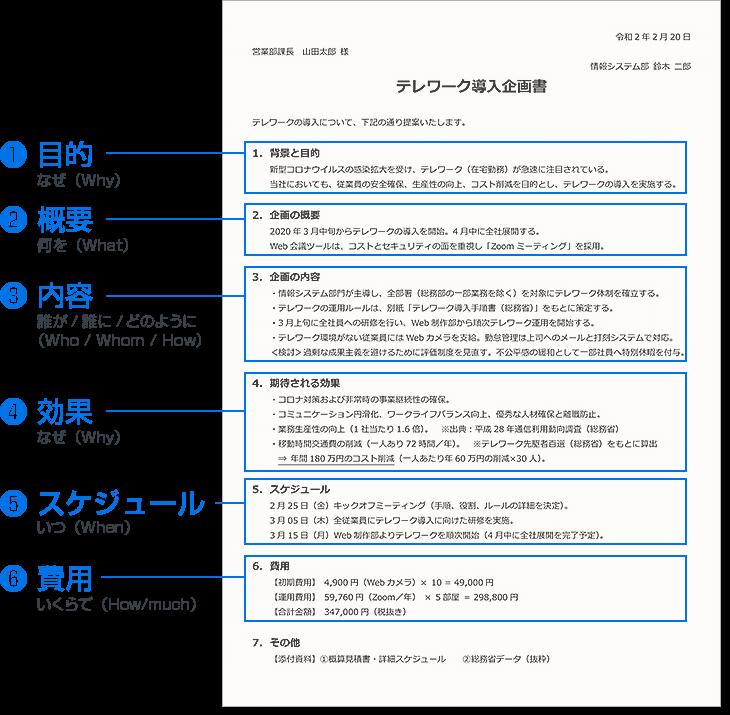 社内向け企画書の例(1枚企画書 / Word)