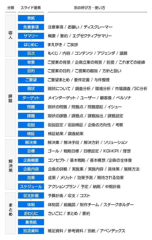 企画書で利用される要素の一覧